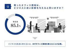 【起業家を対象とした、オフィス環境に関する調査】85.1%が「整ったオフィス環境はビジネスによい影響を与える」と回答 成功者が重視するのは集中できるオフィス環境